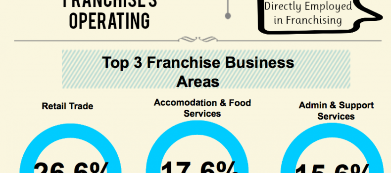 "role of franchising in business growth This metric gives us a good indicator of whether the business is scaling appropriately and is likely to see increased total business"" ~ ryan wilson, fivefifty core values ""maintaining values and culture is crucial to long-term sustainability and growth, and a strong argument can be made that these two areas indirectly impact profitability."
